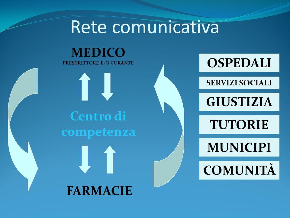 Centro di competenza SERVIZI SOCIALI MEDICO PRESCRITTORE E/O CURANTE OSPEDALI GIUSTIZIA FARMACIE TUTORIE MUNICIPI COMUNITÀ Rete comunicativa