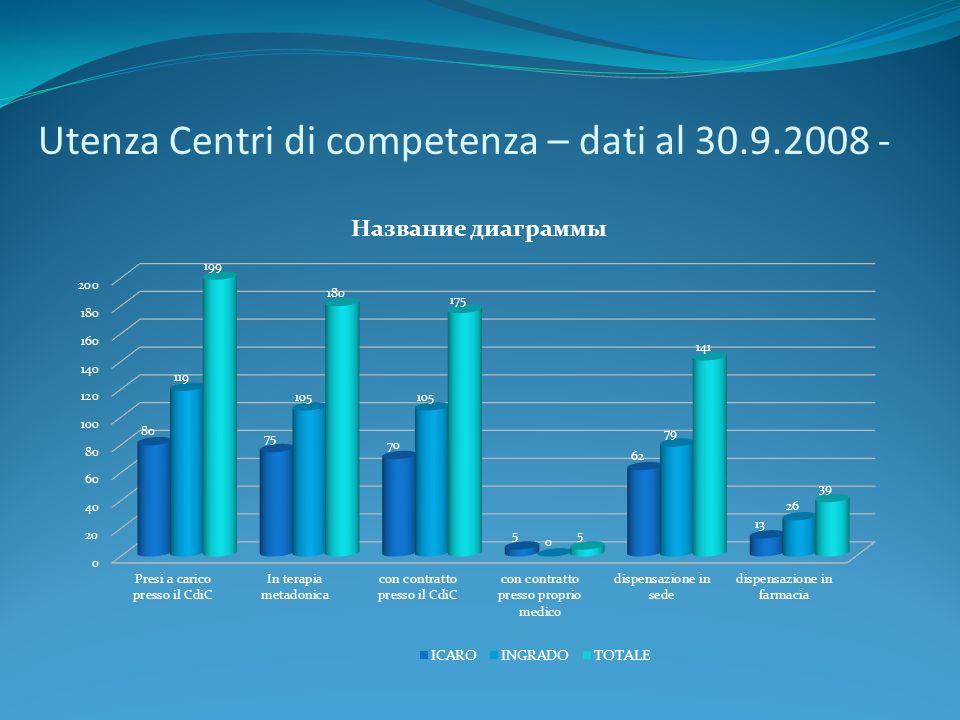 Utenza Centri di competenza – dati al 30.9.2008 -