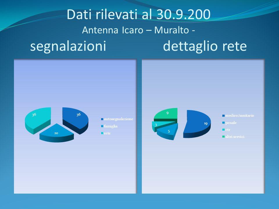 Dati rilevati al 30.9.200 Antenna Icaro – Muralto - segnalazioni dettaglio rete
