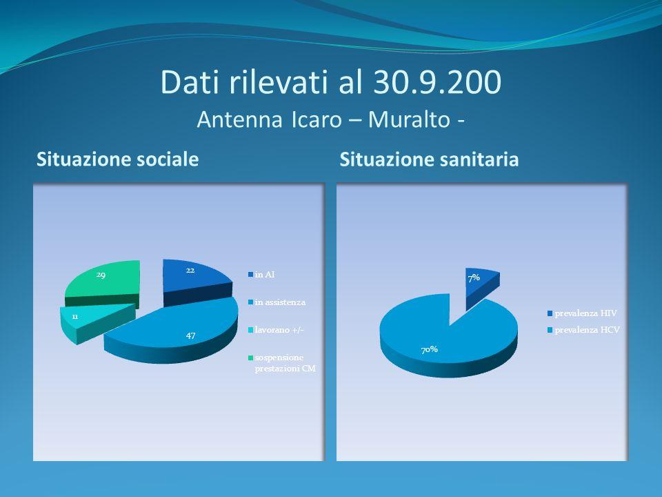 Dati rilevati al 30.9.200 Antenna Icaro – Muralto - Situazione sociale Situazione sanitaria