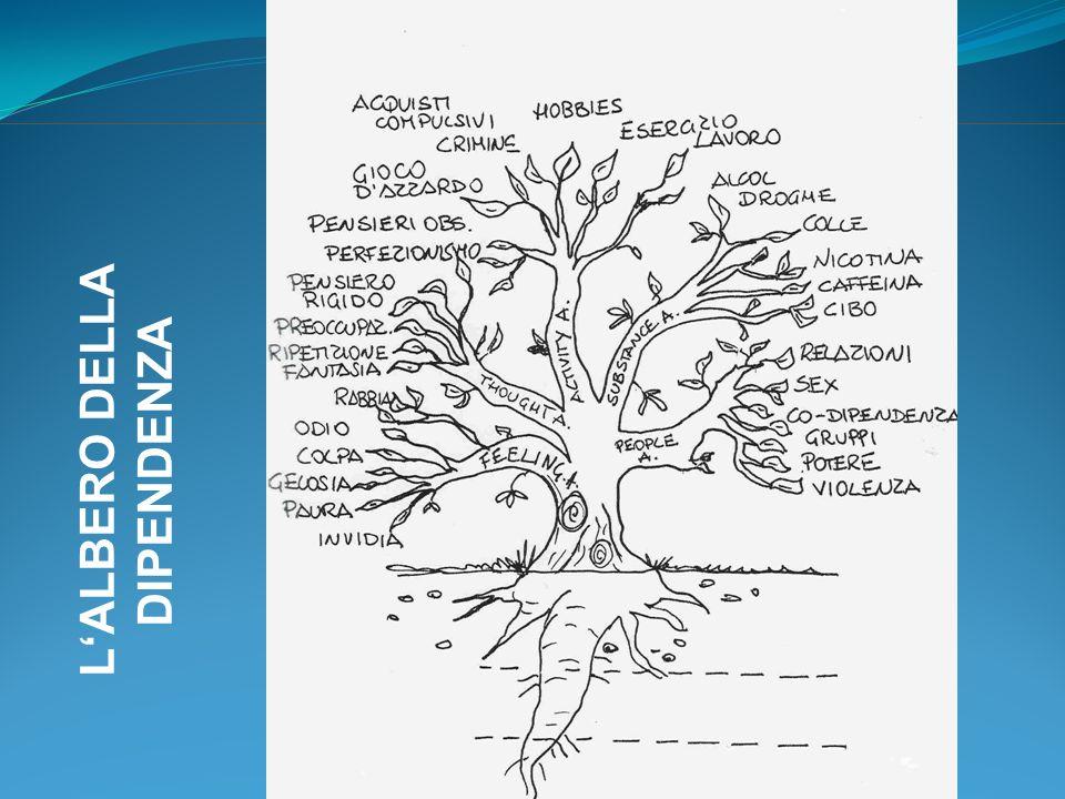 Cure sostitutive in Ticino 1992-2004 Fonte: Ufficio medico cantonale, Bellinzona 1993 199519971998 Nuovo Regolamento Gestione & statistica Pausa di riflessione Nuovo MC Ricerca del finanzamento STOP statistica 1999 Binario formazione Determinazione delle priorità Clima di fiducia 20002002 Analisi dei bisogni Binario valu- tazione Studio di coorte Aiuto Uniba MeTiTox Registro pazienti 2 corsi annuali 2004 AMTiTox Ricerca ToxTi 2007
