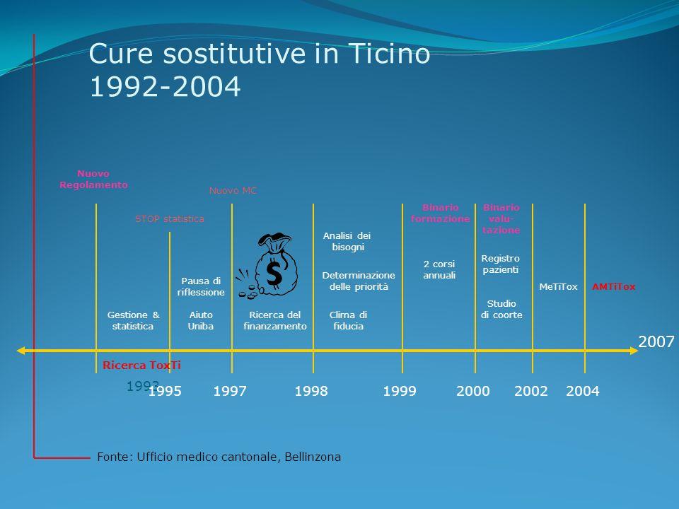 Cure sostitutive in Ticino 1992-2004 Fonte: Ufficio medico cantonale, Bellinzona 1993 199519971998 Nuovo Regolamento Gestione & statistica Pausa di ri