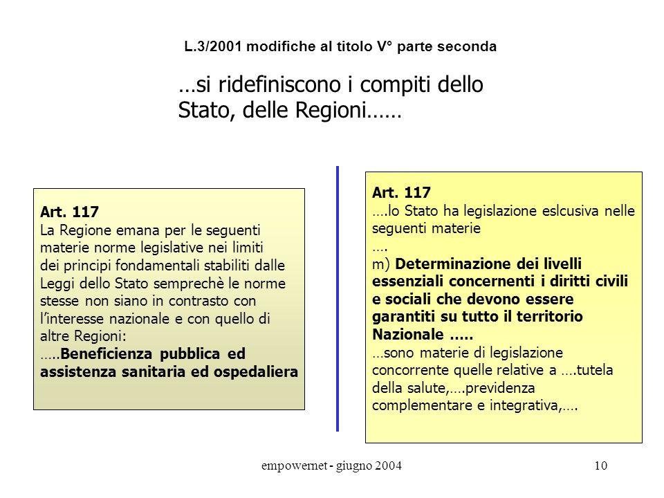 empowernet - giugno 20049 Art. 114 La Repubblica si riparte in Regioni, Province e Comuni Art. 114 La Repubblica è costituita dai Comuni, dalle Provin