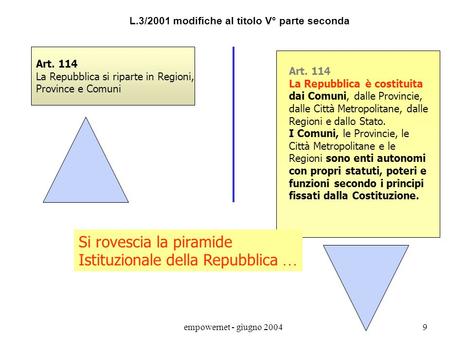empowernet - giugno 20049 Art.114 La Repubblica si riparte in Regioni, Province e Comuni Art.