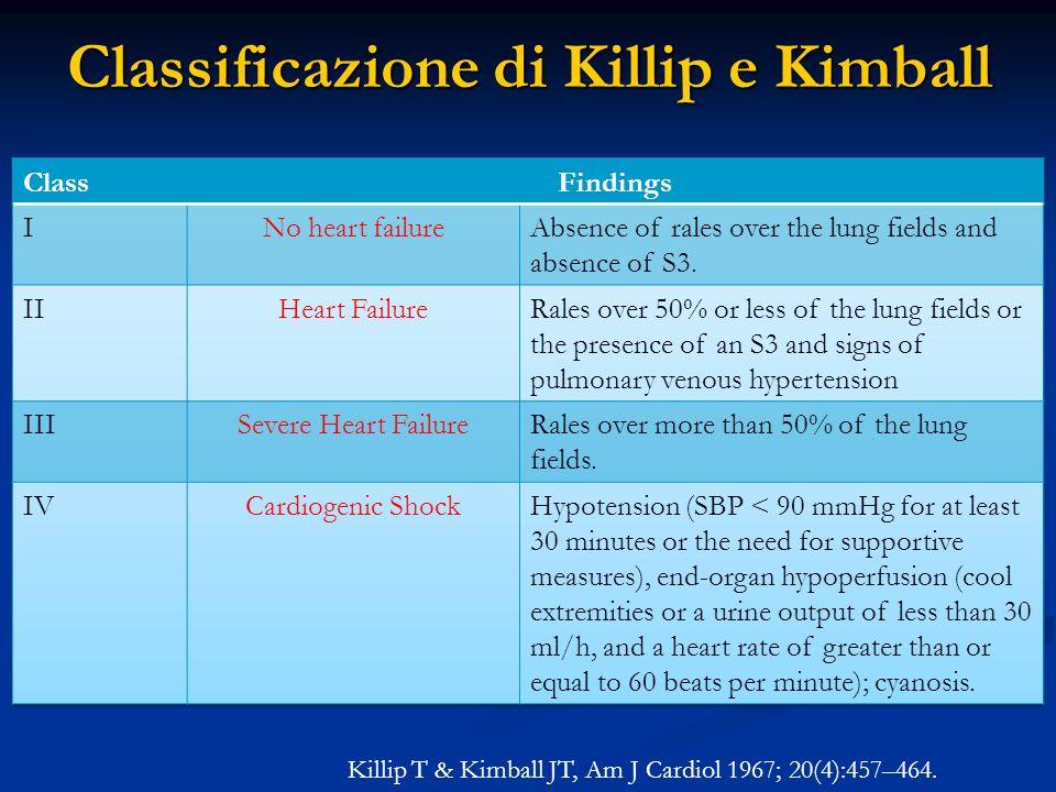 Killip T & Kimball JT, Am J Cardiol 1967; 20(4):457–464. Classificazione di Killip e Kimball