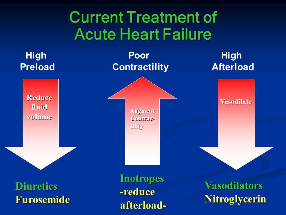 Current Treatment of Acute Heart Failure DiureticsFurosemide Reducefluidvolume High Preload Vasodilate Vasodilate Vasodilators Nitroglycerin High Afte