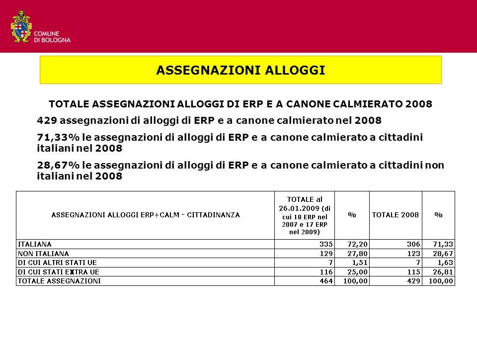 TOTALE ASSEGNAZIONI ALLOGGI DI ERP E A CANONE CALMIERATO 2008 429 assegnazioni di alloggi di ERP e a canone calmierato nel 2008 71,33% le assegnazioni di alloggi di ERP e a canone calmierato a cittadini italiani nel 2008 28,67% le assegnazioni di alloggi di ERP e a canone calmierato a cittadini non italiani nel 2008 ASSEGNAZIONI ALLOGGI