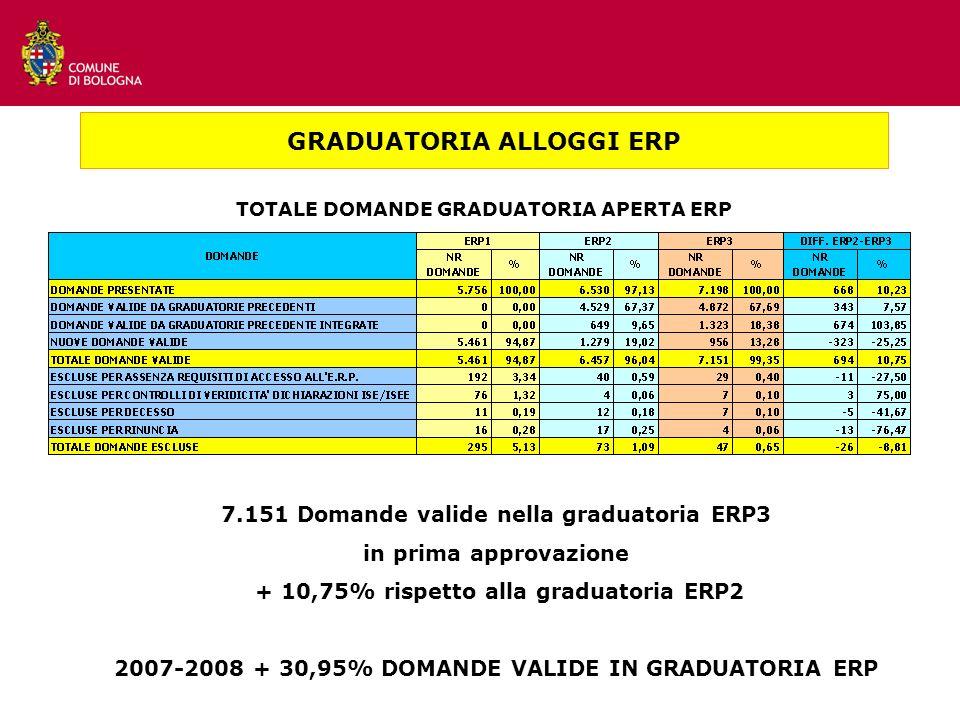TOTALE DOMANDE GRADUATORIA APERTA ERP GRADUATORIA ALLOGGI ERP 7.151 Domande valide nella graduatoria ERP3 in prima approvazione + 10,75% rispetto alla graduatoria ERP2 2007-2008 + 30,95% DOMANDE VALIDE IN GRADUATORIA ERP
