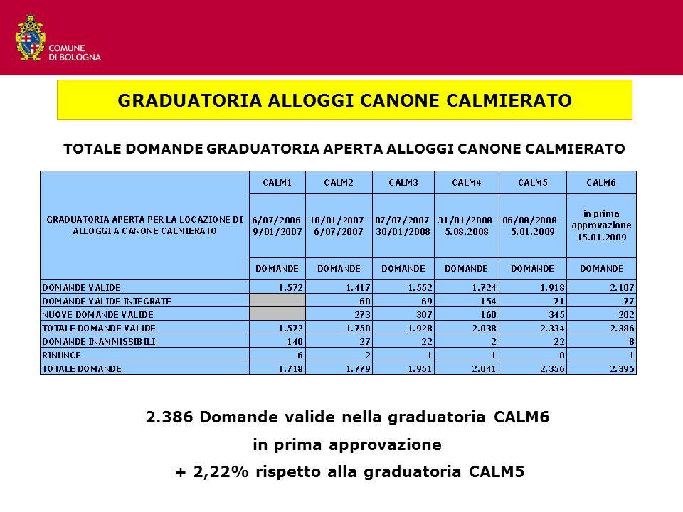 TOTALE DOMANDE GRADUATORIA APERTA ALLOGGI CANONE CALMIERATO GRADUATORIA ALLOGGI CANONE CALMIERATO 2.386 Domande valide nella graduatoria CALM6 in prima approvazione + 2,22% rispetto alla graduatoria CALM5