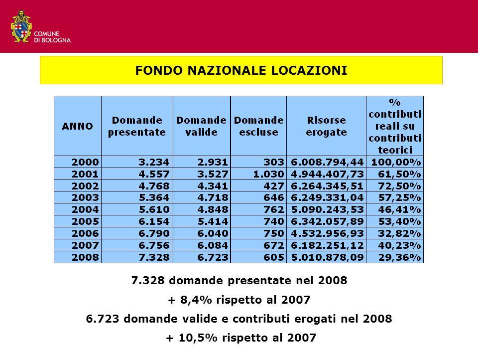 CONTRIBUTI ECONOMICI FONDO NAZIONALE LOCAZIONI FONDO NAZIONALE LOCAZIONI 7.328 domande presentate nel 2008 + 8,4% rispetto al 2007 6.723 domande valide e contributi erogati nel 2008 + 10,5% rispetto al 2007