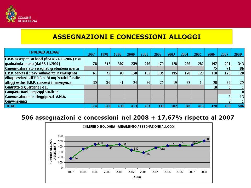 ASSEGNAZIONI E CONCESSIONI ALLOGGI 506 assegnazioni e concessioni nel 2008 + 17,67% rispetto al 2007