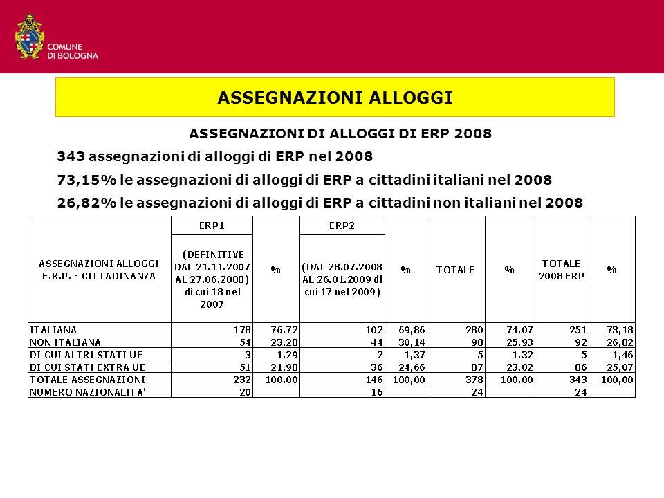 ASSEGNAZIONI DI ALLOGGI DI ERP 2008 343 assegnazioni di alloggi di ERP nel 2008 73,15% le assegnazioni di alloggi di ERP a cittadini italiani nel 2008 26,82% le assegnazioni di alloggi di ERP a cittadini non italiani nel 2008 ASSEGNAZIONI ALLOGGI