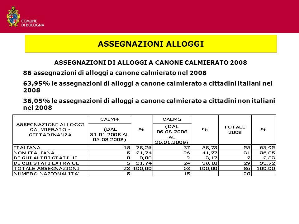 ASSEGNAZIONI DI ALLOGGI A CANONE CALMIERATO 2008 86 assegnazioni di alloggi a canone calmierato nel 2008 63,95% le assegnazioni di alloggi a canone calmierato a cittadini italiani nel 2008 36,05% le assegnazioni di alloggi a canone calmierato a cittadini non italiani nel 2008 ASSEGNAZIONI ALLOGGI