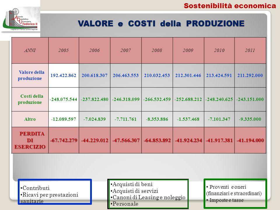 VALORE e COSTI della PRODUZIONE VALORE e COSTI della PRODUZIONE ANNI2005200620072008200920102011 Valore della produzione 192.422.862200.618.307206.463