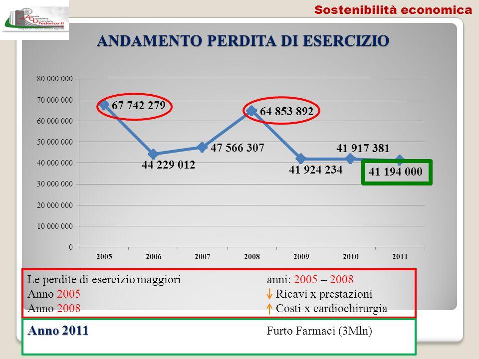 ANDAMENTO PERDITA DI ESERCIZIO Le perdite di esercizio maggiorianni: 2005 – 2008 Anno 2005 Ricavi x prestazioni Anno 2008 Costi x cardiochirurgia Anno