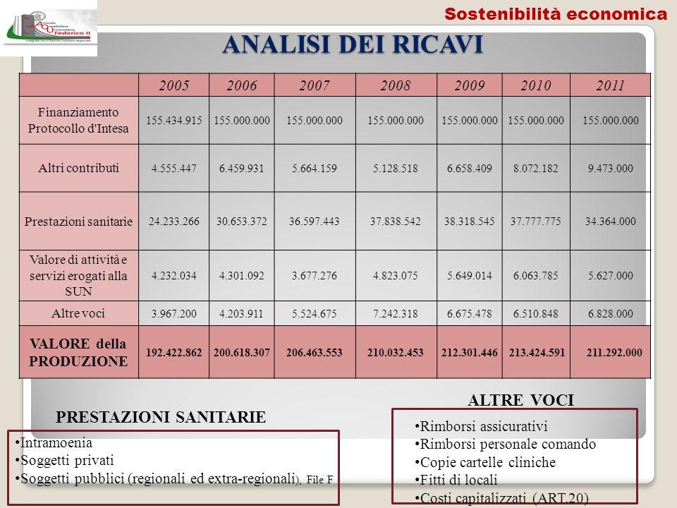 ANALISI DEI RICAVI 2005200620072008200920102011 Finanziamento Protocollo d'Intesa 155.434.915155.000.000 Altri contributi 4.555.4476.459.9315.664.1595