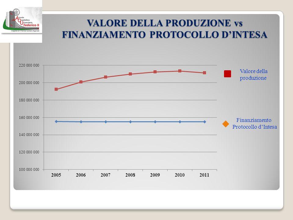 VALORE DELLA PRODUZIONE vs FINANZIAMENTO PROTOCOLLO DINTESA Finanziamento Protocollo dIntesa Valore della produzione