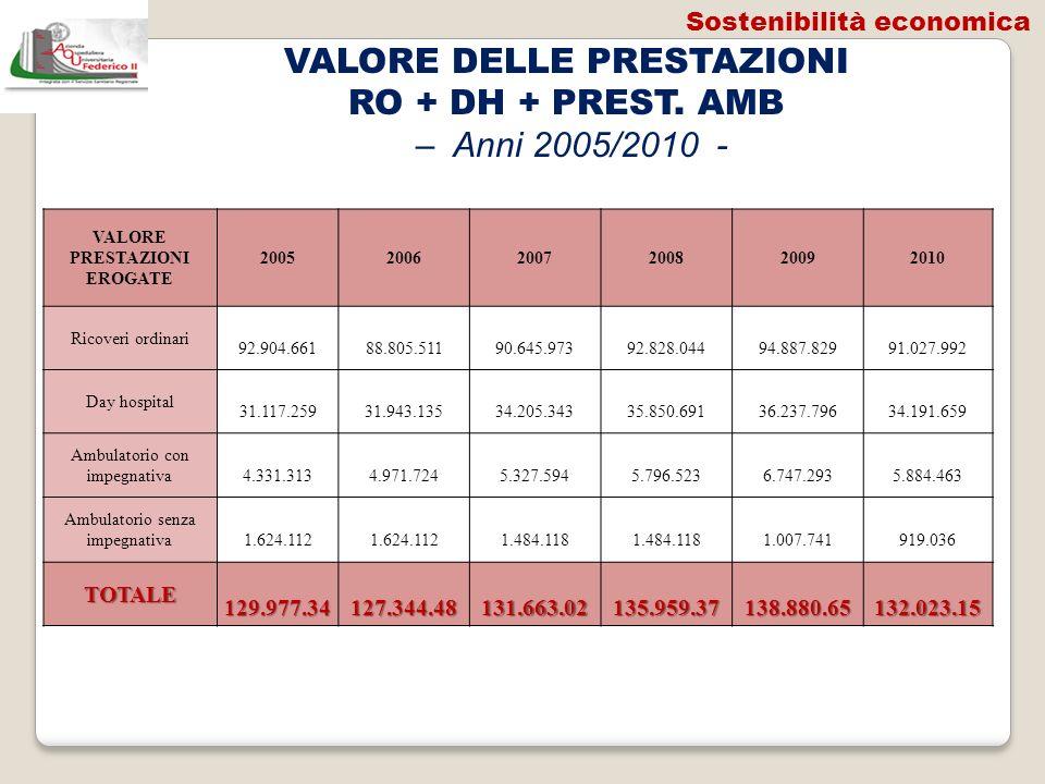 VALORE DELLE PRESTAZIONI RO + DH + PREST. AMB – Anni 2005/2010 - VALORE PRESTAZIONI EROGATE 200520062007200820092010 Ricoveri ordinari 92.904.661 88.8