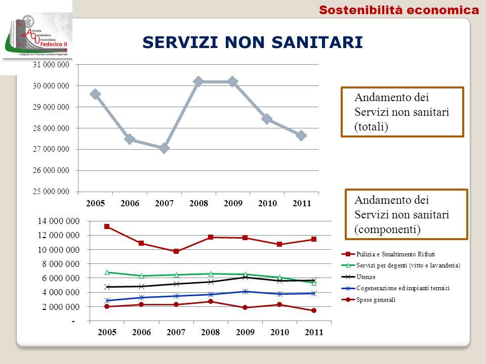 SERVIZI NON SANITARI Andamento dei Servizi non sanitari (totali) Andamento dei Servizi non sanitari (componenti) Sostenibilità economica