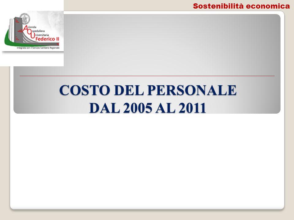 COSTO DEL PERSONALE DAL 2005 AL 2011 Sostenibilità economica