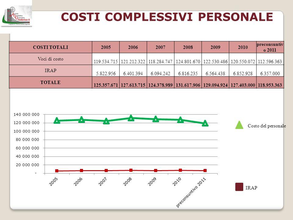 COSTI COMPLESSIVI PERSONALE Costo del personale IRAP COSTI TOTALI200520062007200820092010 preconsuntiv o 2011 Voci di costo 119.534.715 121.212.322 11