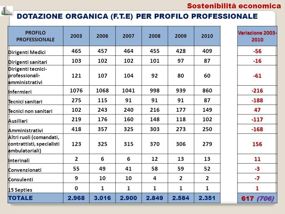 DOTAZIONE ORGANICA (F.T.E) PER PROFILO PROFESSIONALE PROFILO PROFESSIONALE 200320062007200820092010 Variazione 2003- 2010 Dirigenti Medici 46545746445