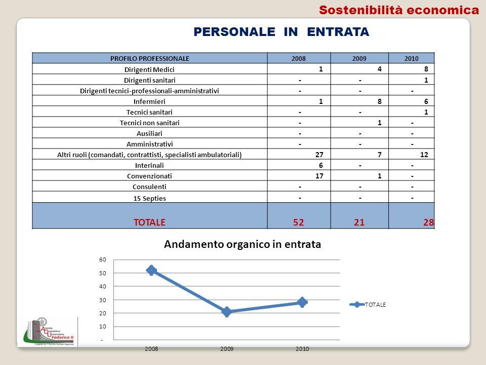 PERSONALE IN ENTRATA PROFILO PROFESSIONALE200820092010 Dirigenti Medici 1 4 8 Dirigenti sanitari - - 1 Dirigenti tecnici-professionali-amministrativi