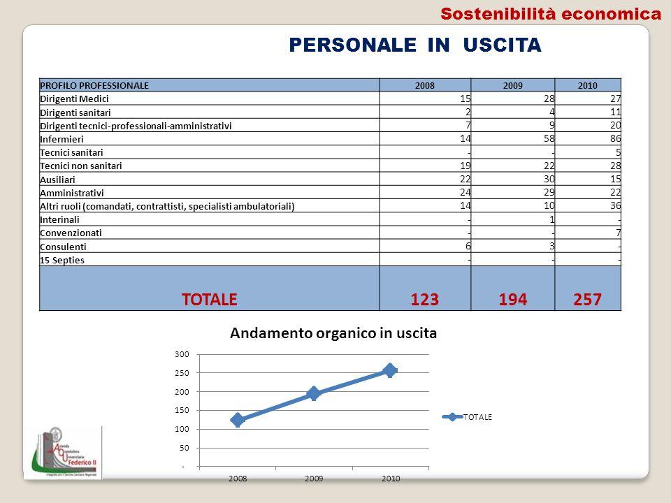 PERSONALE IN USCITA PROFILO PROFESSIONALE200820092010 Dirigenti Medici 15 28 27 Dirigenti sanitari 2 4 11 Dirigenti tecnici-professionali-amministrati