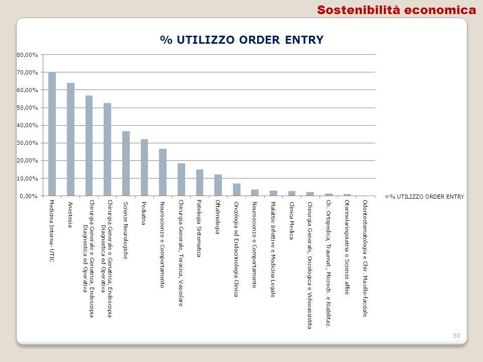 30 Sostenibilità economica