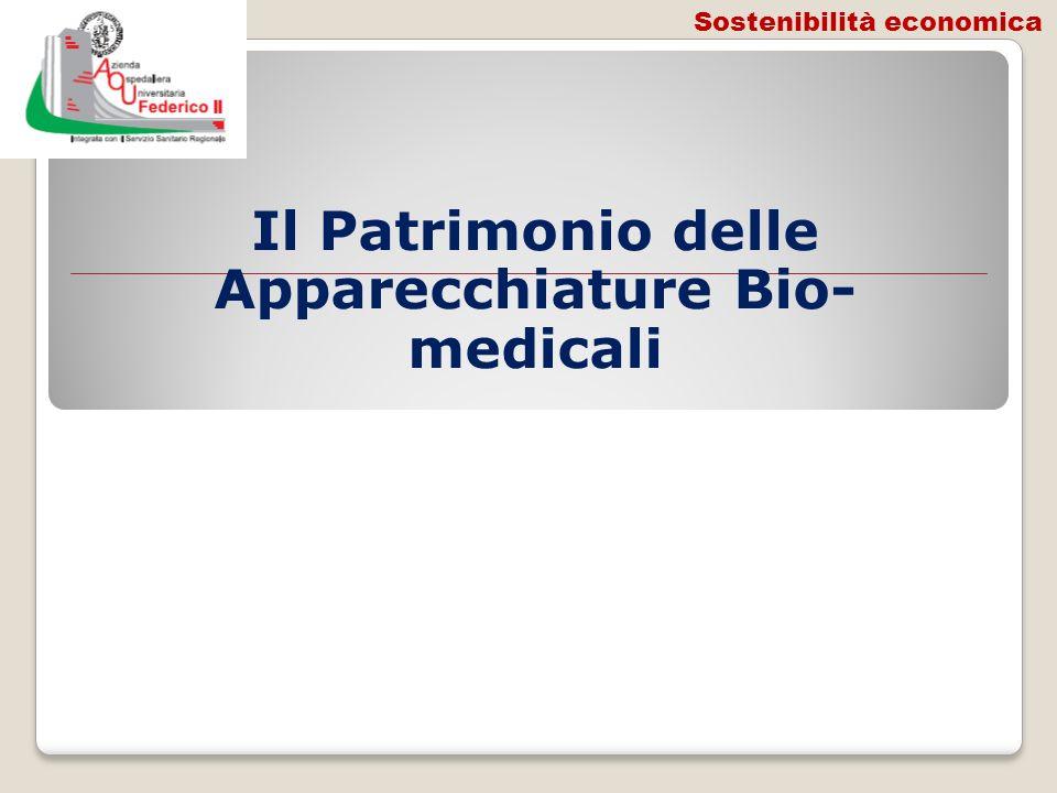 Il Patrimonio delle Apparecchiature Bio- medicali Sostenibilità economica