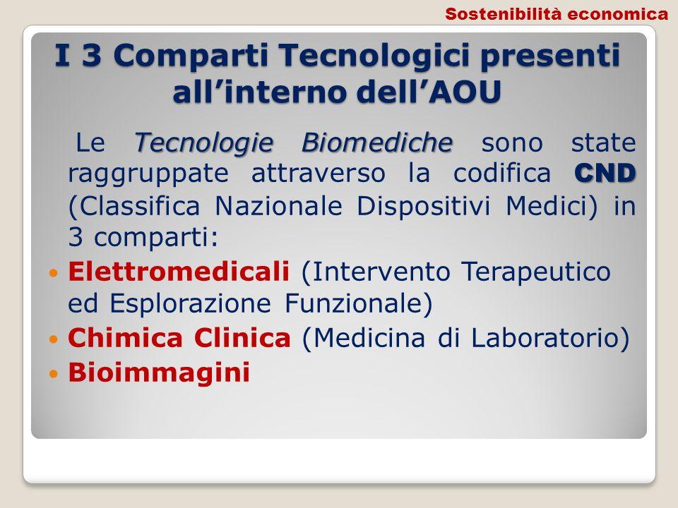 I 3 Comparti Tecnologici presenti allinterno dellAOU Tecnologie Biomediche CND Le Tecnologie Biomediche sono state raggruppate attraverso la codifica