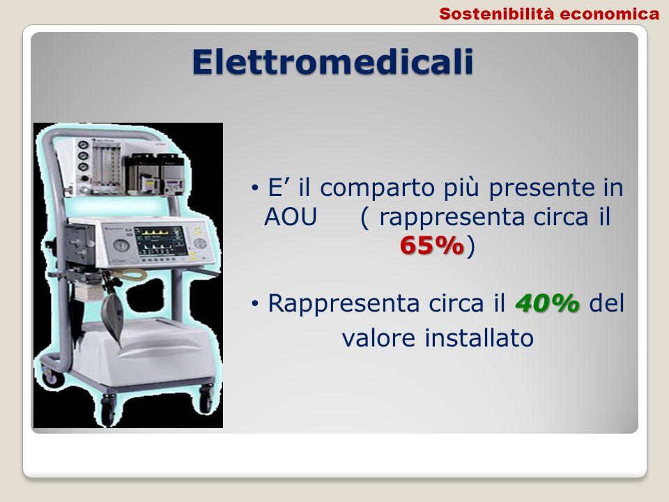 Elettromedicali 65% E il comparto più presente in AOU ( rappresenta circa il 65%) 40% Rappresenta circa il 40% del valore installato Sostenibilità eco