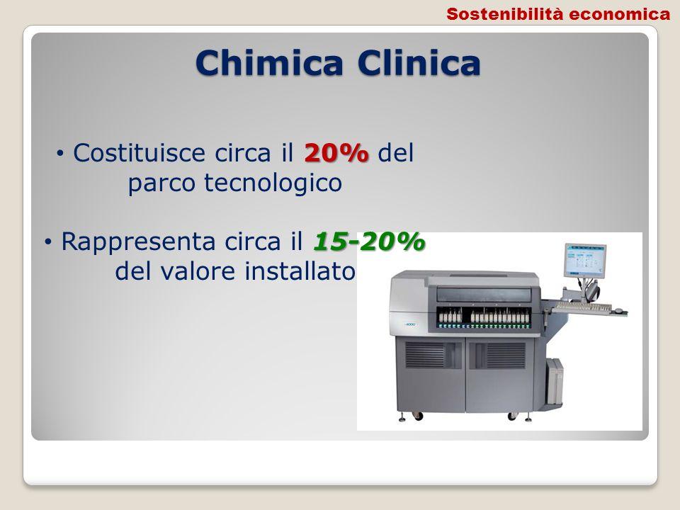 Chimica Clinica 20% Costituisce circa il 20% del parco tecnologico 15-20% Rappresenta circa il 15-20% del valore installato Sostenibilità economica