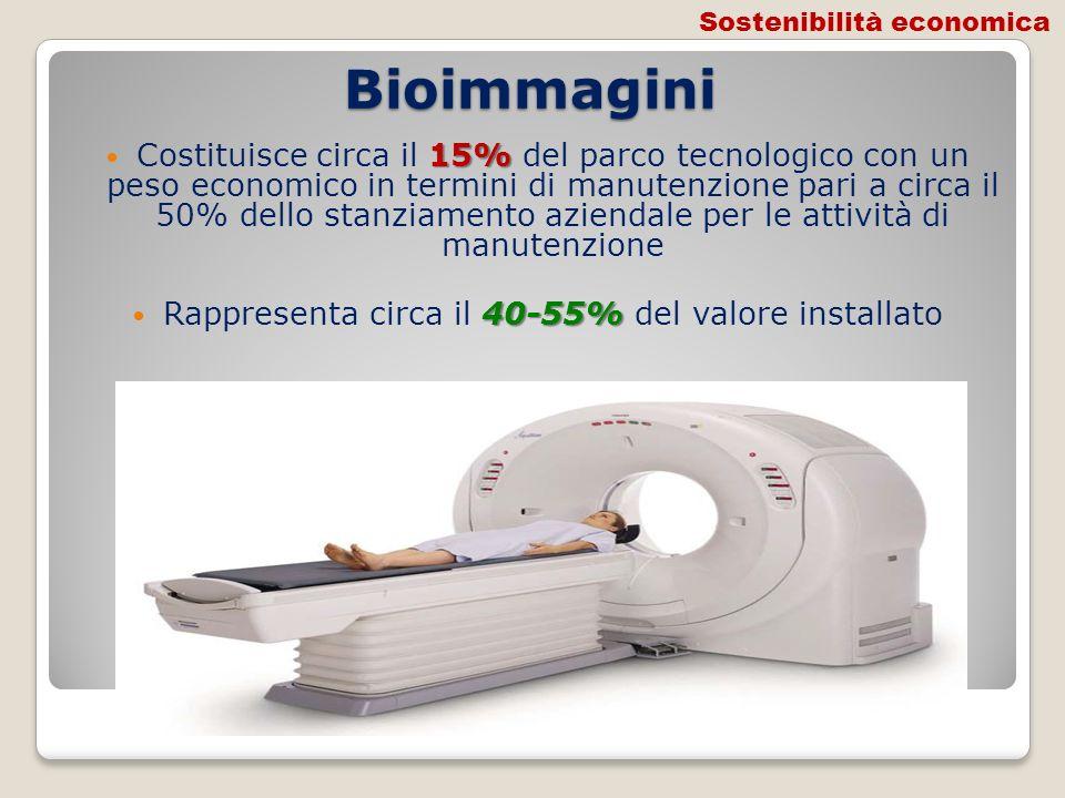 Bioimmagini 15% Costituisce circa il 15% del parco tecnologico con un peso economico in termini di manutenzione pari a circa il 50% dello stanziamento