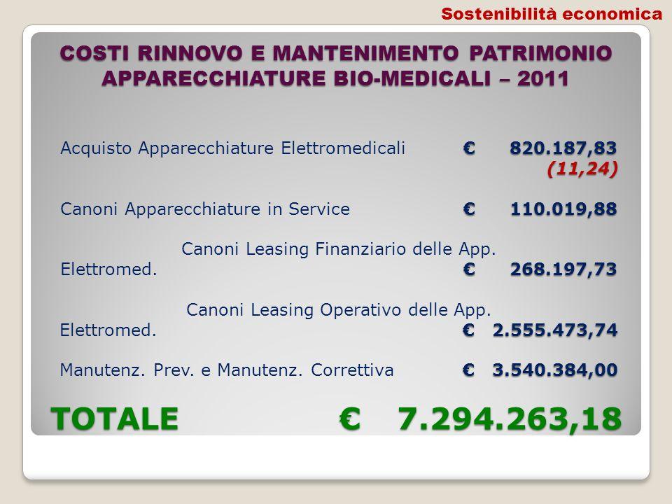 COSTI RINNOVO E MANTENIMENTO PATRIMONIO APPARECCHIATURE BIO-MEDICALI – 2011 820.187,83 (11,24) 110.019,88 268.197,73 2.555.473,74 3.540.384,00 TOTALE