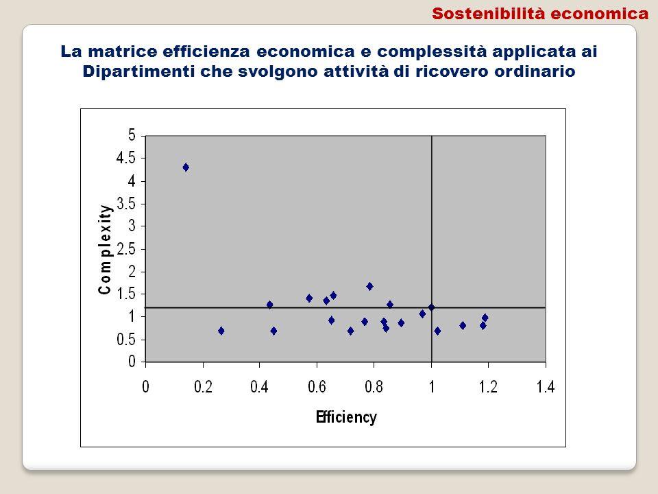 La matrice efficienza economica e complessità applicata ai Dipartimenti che svolgono attività di ricovero ordinario Sostenibilità economica