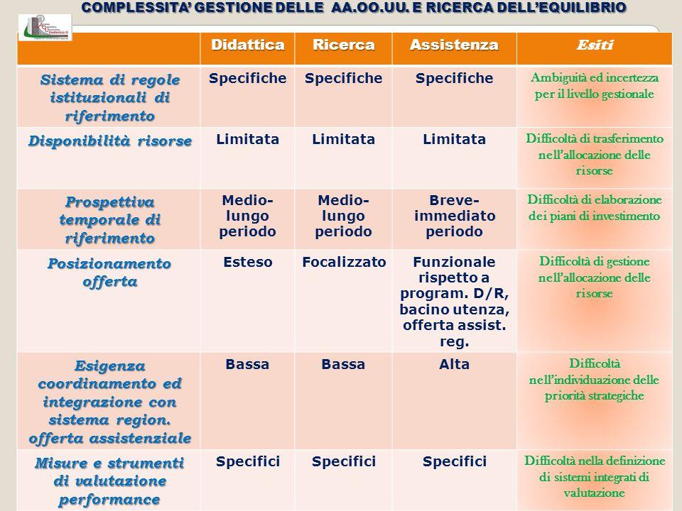 TREND DEL PESO MEDIO RO Riclassificazione dei Pesi a livello nazionale con diminuzione di tutti i pesi relativi dei DRG Appropriatezza