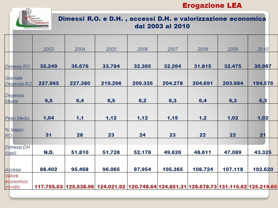 Dimessi R.O. e D.H., accessi D.H. e valorizzazione economica dal 2003 al 2010 20032004200520062007200820092010 Dimessi RO 35.24935.67633.78432.36532.2
