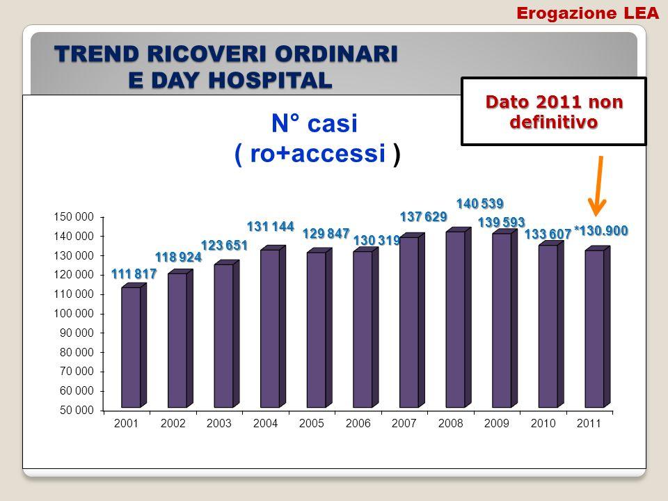 TREND RICOVERI ORDINARI E DAY HOSPITAL Dato 2011 non definitivo Erogazione LEA