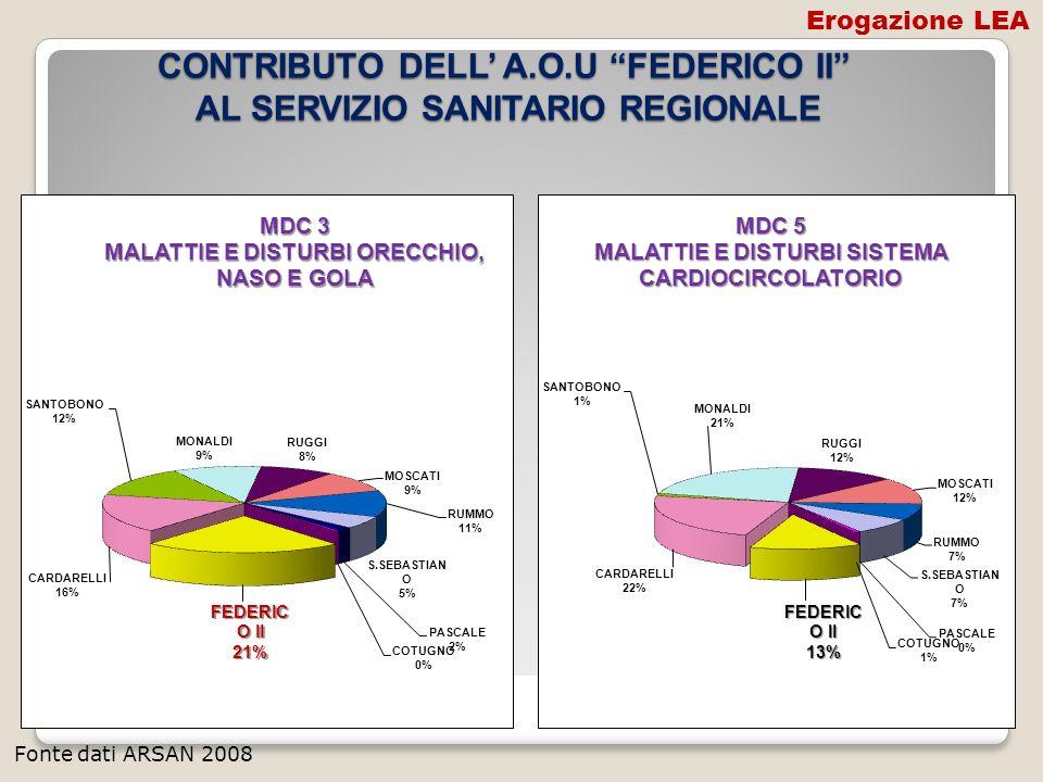 CONTRIBUTO DELL A.O.U FEDERICO II AL SERVIZIO SANITARIO REGIONALE Fonte dati ARSAN 2008 Erogazione LEA