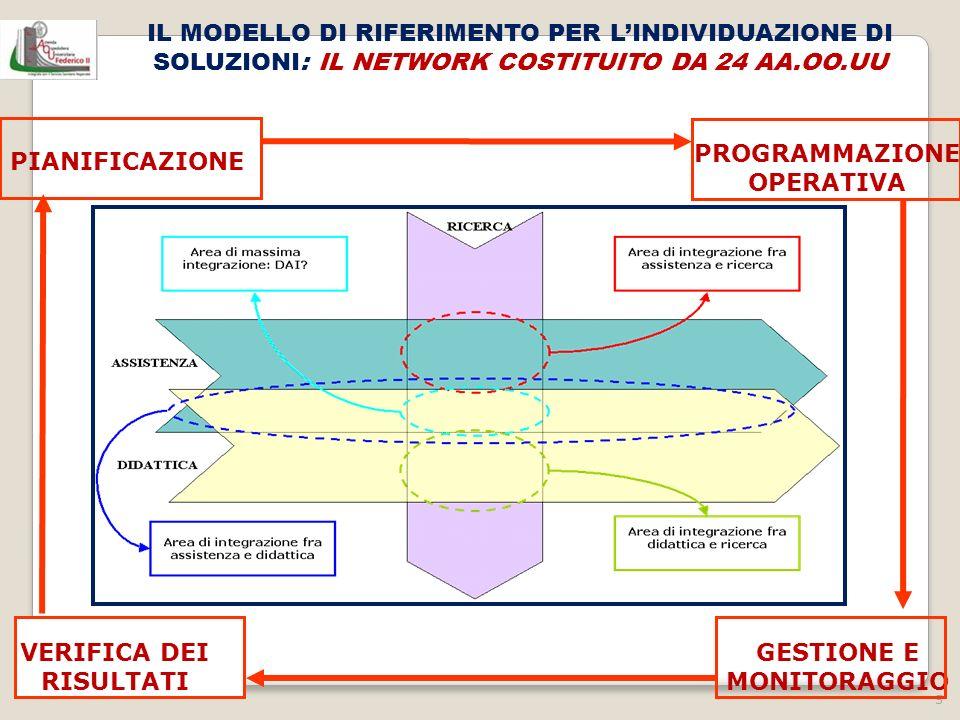 5 PROGRAMMAZIONE OPERATIVA IL MODELLO DI RIFERIMENTO PER LINDIVIDUAZIONE DI SOLUZIONI: IL NETWORK COSTITUITO DA 24 AA.OO.UU GESTIONE E MONITORAGGIO PI