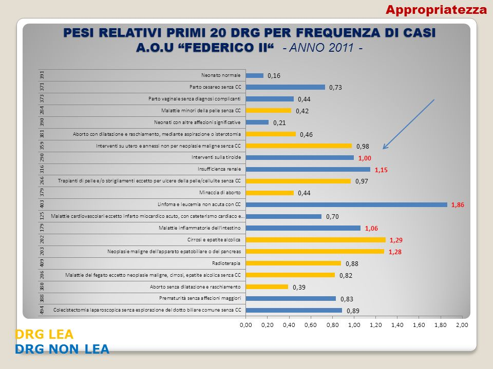 PESI RELATIVI PRIMI 20 DRG PER FREQUENZA DI CASI A.O.U FEDERICO II PESI RELATIVI PRIMI 20 DRG PER FREQUENZA DI CASI A.O.U FEDERICO II - ANNO 2011 - DR