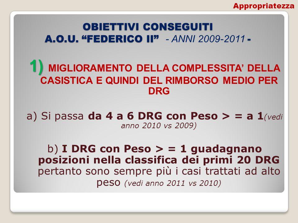 OBIETTIVI CONSEGUITI A.O.U. FEDERICO II - OBIETTIVI CONSEGUITI A.O.U. FEDERICO II - ANNI 2009-2011 - 1) 1) MIGLIORAMENTO DELLA COMPLESSITA DELLA CASIS