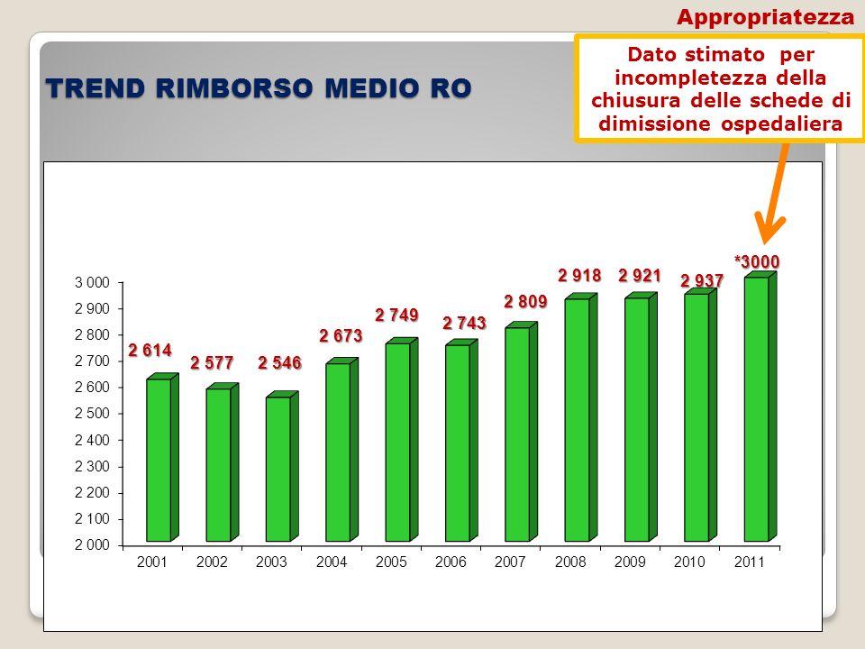 TREND RIMBORSO MEDIO RO Dato stimato per incompletezza della chiusura delle schede di dimissione ospedaliera Appropriatezza