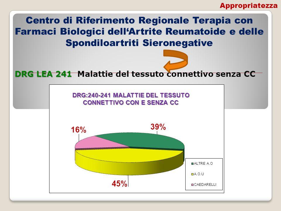Centro di Riferimento Regionale Terapia con Farmaci Biologici dellArtrite Reumatoide e delle Spondiloartriti Sieronegative DRG LEA 241 DRG LEA 241 Mal