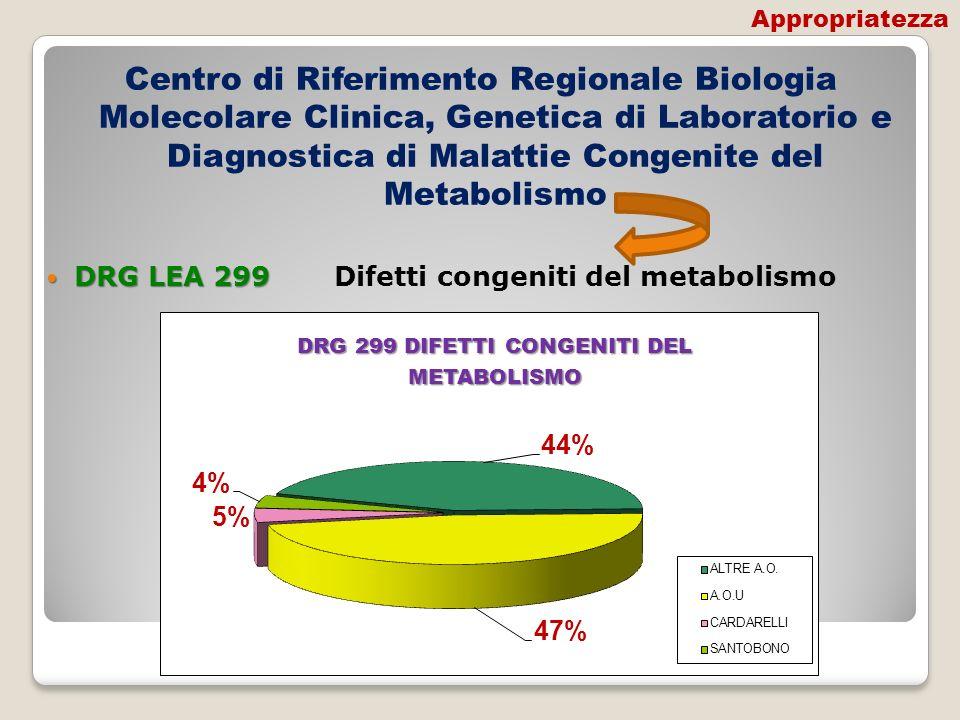 Centro di Riferimento Regionale Biologia Molecolare Clinica, Genetica di Laboratorio e Diagnostica di Malattie Congenite del Metabolismo DRG LEA 299 D