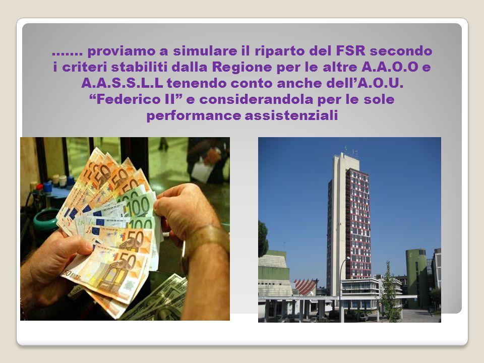 ……. proviamo a simulare il riparto del FSR secondo i criteri stabiliti dalla Regione per le altre A.A.O.O e A.A.S.S.L.L tenendo conto anche dellA.O.U.