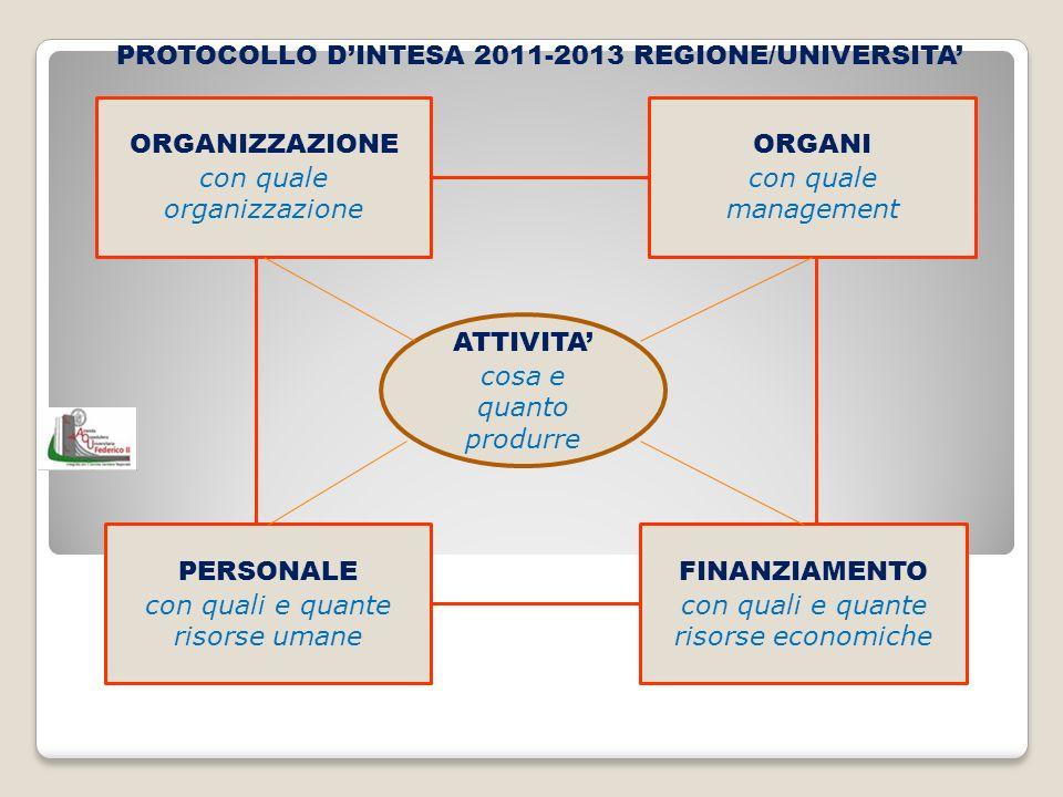 PROTOCOLLO DINTESA 2011-2013 REGIONE/UNIVERSITA ATTIVITA cosa e quanto produrre ORGANIZZAZIONE con quale organizzazione FINANZIAMENTO con quali e quan