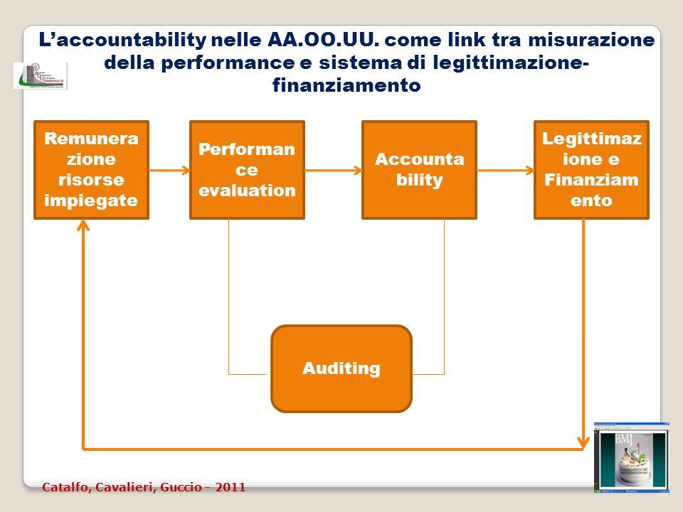 Laccountability nelle AA.OO.UU. come link tra misurazione della performance e sistema di legittimazione- finanziamento Remunera zione risorse impiegat