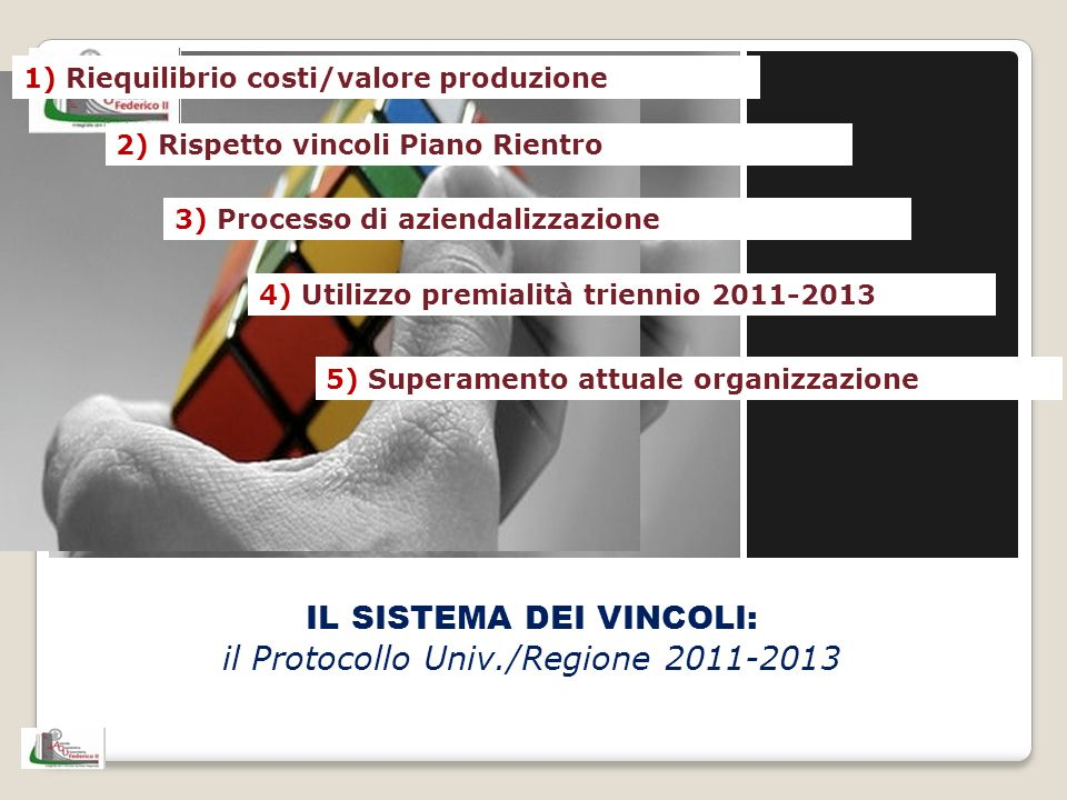 IL SISTEMA DEI VINCOLI: il Protocollo Univ./Regione 2011-2013 1) Riequilibrio costi/valore produzione 2) Rispetto vincoli Piano Rientro 3) Processo di